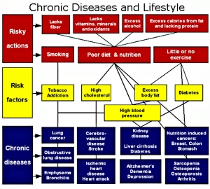 chronic disease and lifestyle-large.24x22